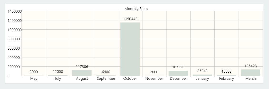 Nimbus-dasboard-showing-Monthly-Sales