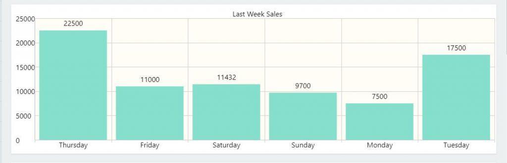 nimbus-dasboard-showingLast-week-sales